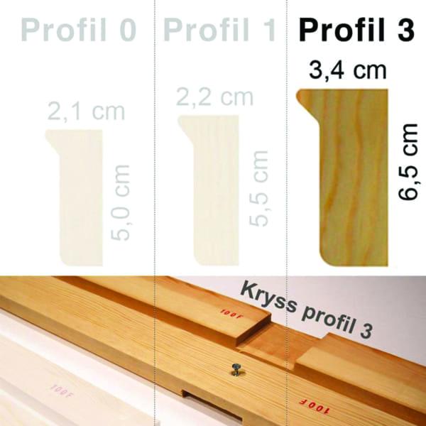 Profil 3 kmu